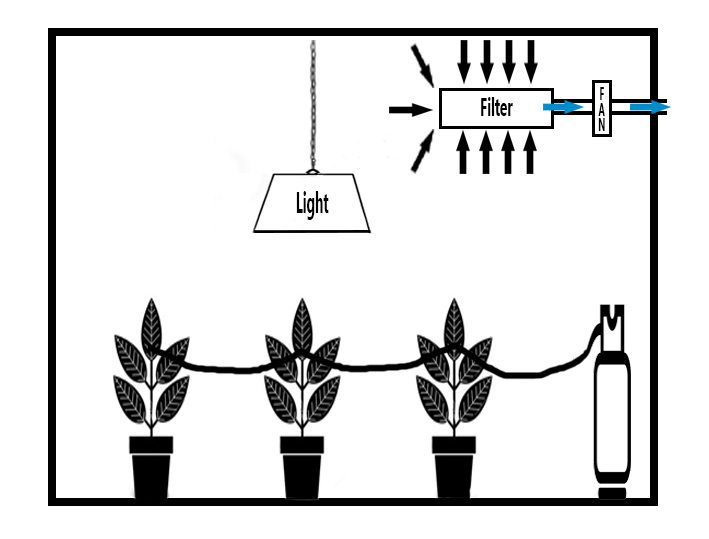 Diagram showing a CO2 bottle being used in a grow room